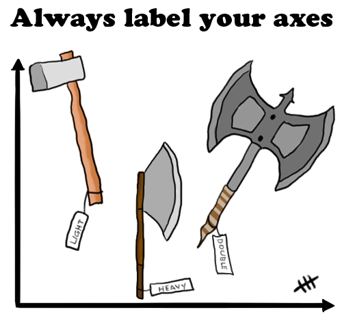 Always label your axes