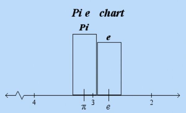 Pi-e-chart