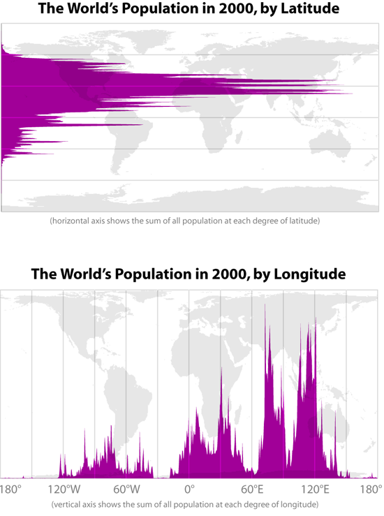 The World's Population