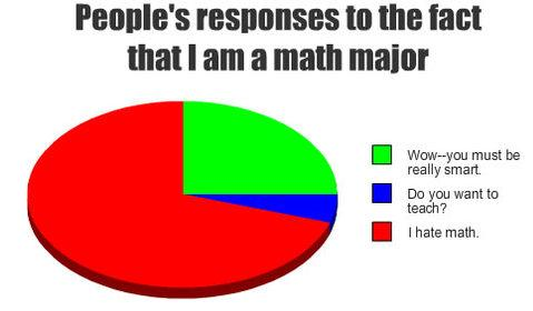 i hate math pie chart