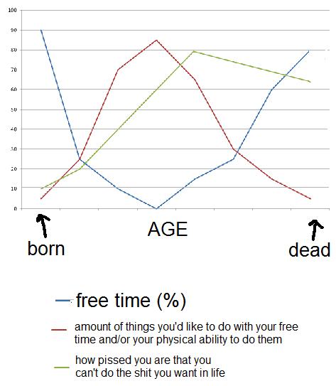 free time graph