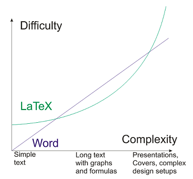 latex-difficulty.png