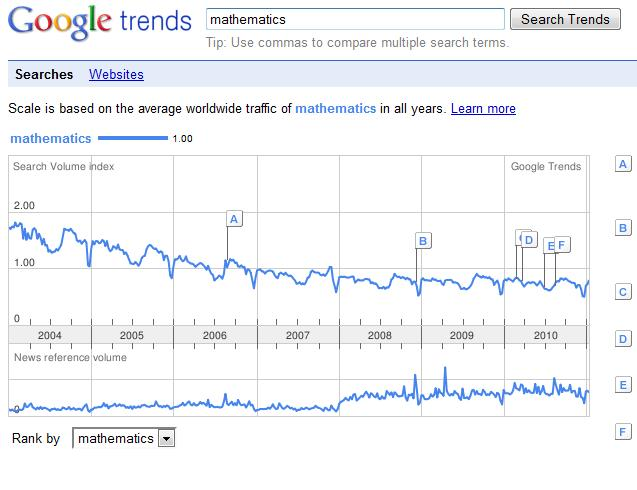 google trends math