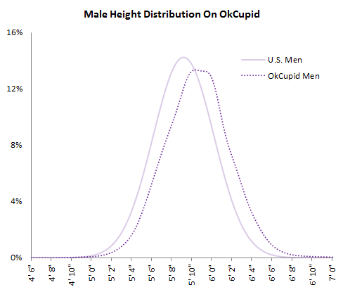online dating height distribution chart
