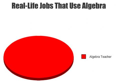 pi charts
