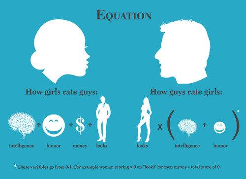 rating boys vs girls
