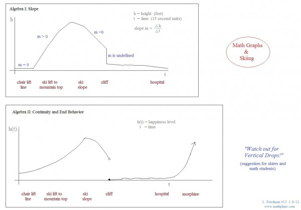 webcomic 13 ski graphs - lesson quote
